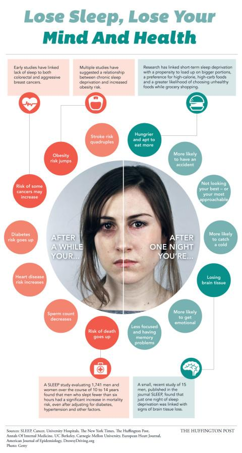 Erratic sleep patterns and lack of sleep have detrimental effects on our health and well-being.